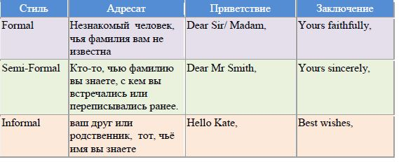 количество слов в письме по английскому