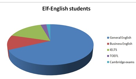 Elf-English students