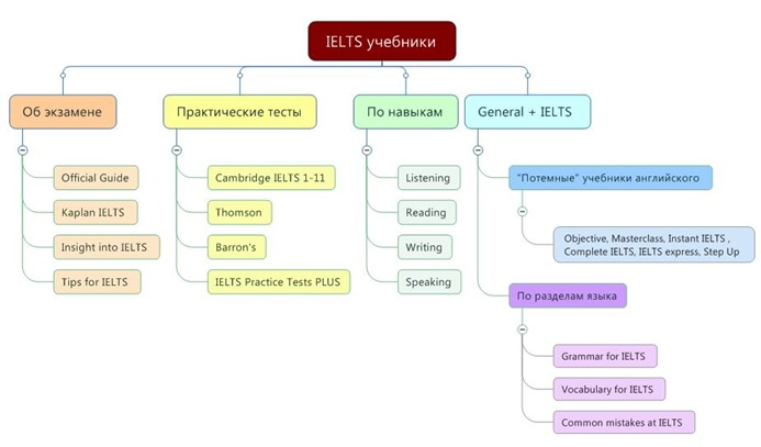 IELTS books map3