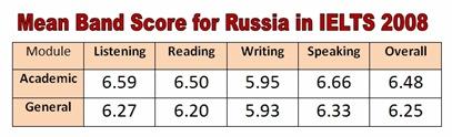 IELTS score Russia