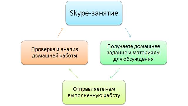 Процесс изучения английского языка онлайн