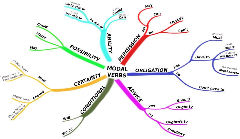 Про модальные глаголы на уровне Advanced